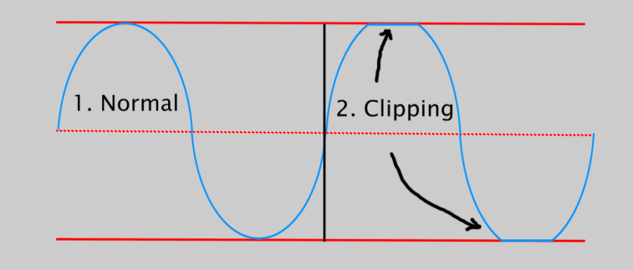 audio signal clipping